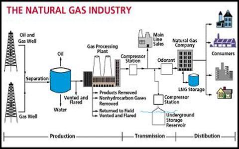 PublicationsPageFlowChartjpg – Natural Gas Scheduler